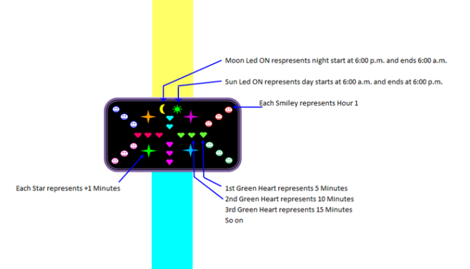smiley_heart_sun_moon_watch_design_explanation