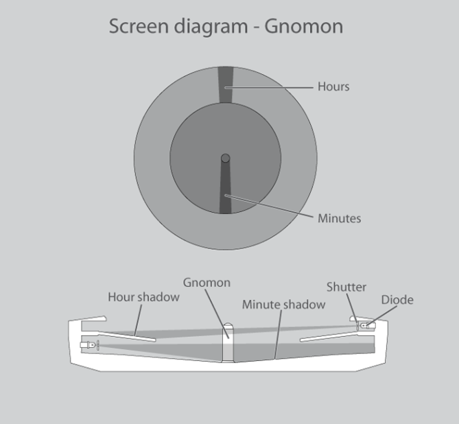 gnomon_watch_design_a_sundial_with_a_twist_screen_diagram