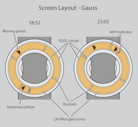hydraulics_inspired_watch_design_screen_layout