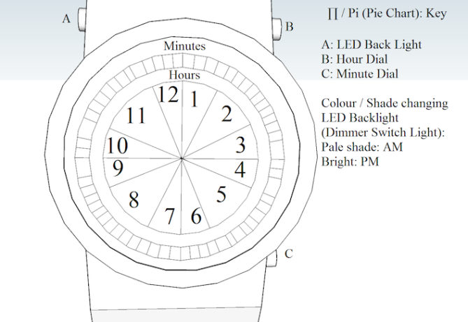pi_watch_design_divides_time_explanation
